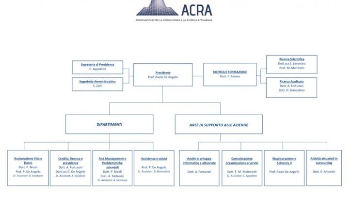 Organigramma-ACRA_DEF
